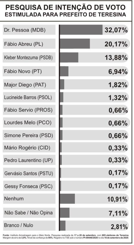 Pesquisa Amostragem: Pessoa tem 32,07%; Abreu 20,17% e Kleber 13,88%