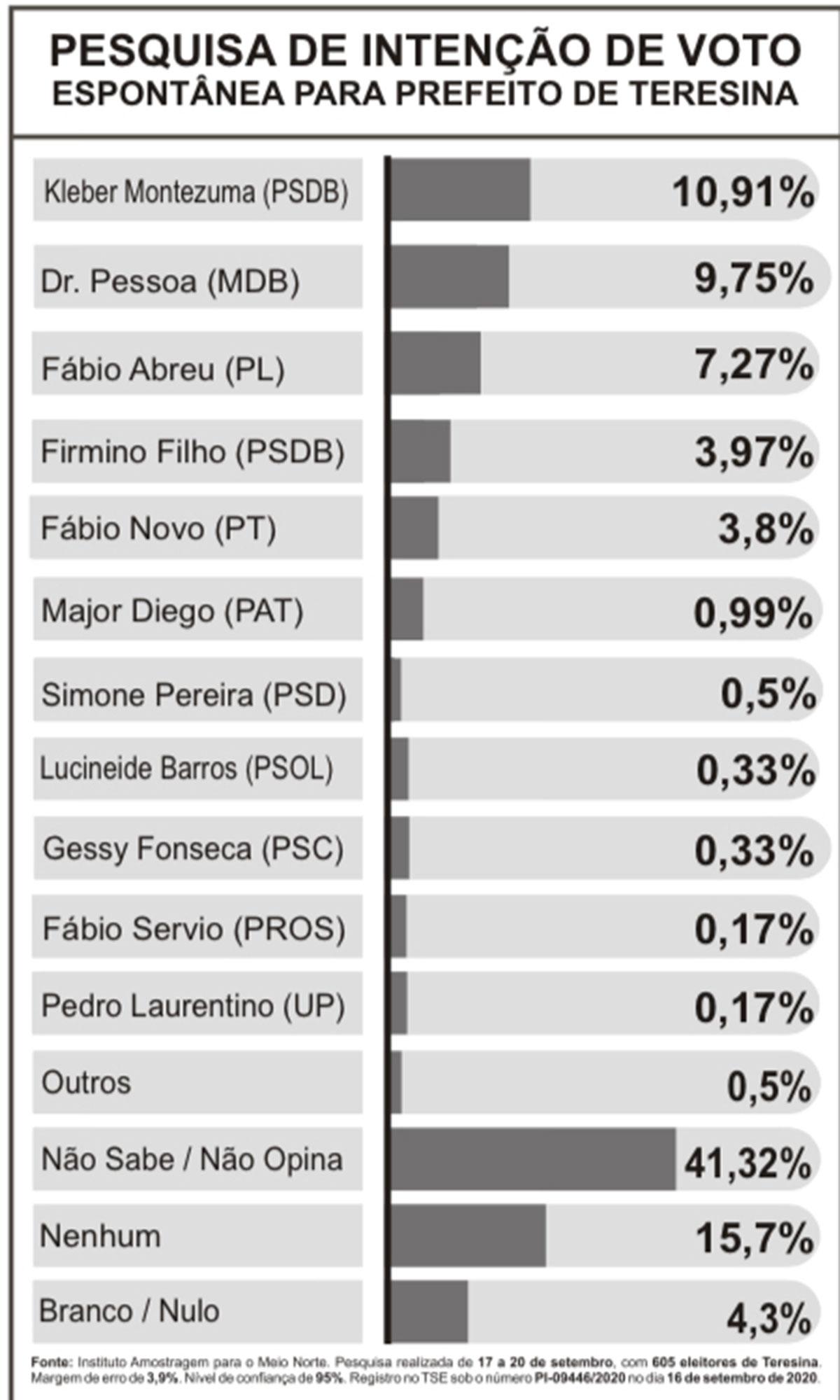 Pesquisa Amostragem: Na espontânea, Kleber tem 10,91% e Pessoa 9,75%