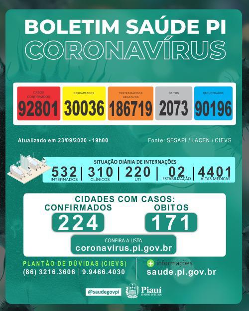 Piauí registrou 12 mortes e 771 novos casos de coronavírus