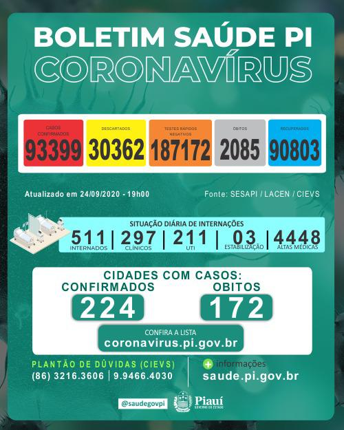 Piauí registrou 12 mortes e 598 novos casos de coronavírus
