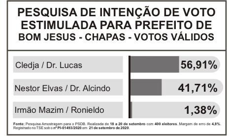 Pesquisa do Instituto Amostragem para prefeitura de Bom Jesus