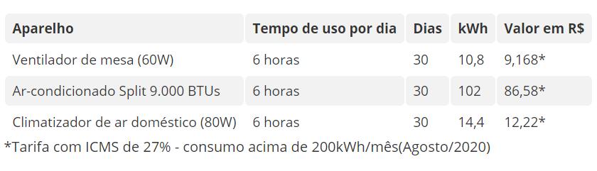 Confira as dicas para economizar energia elétrica durante o B-R-O BRÓ - Imagem 2