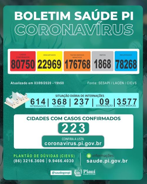 Piauí registrou 13 mortes e 1.031 novos casos de coronavírus