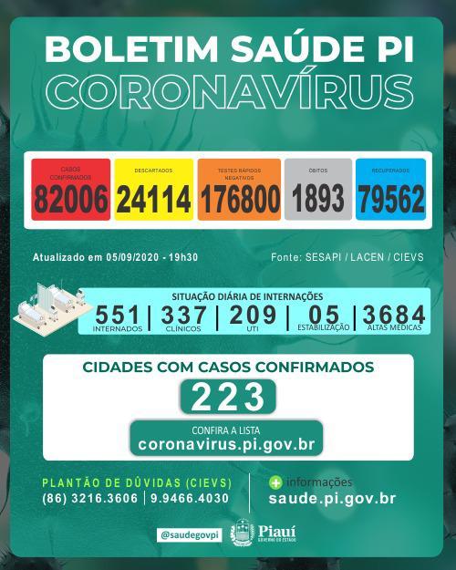 Piaui ultrapassa 82 mil casos confirmados de coronavírus - Imagem 1