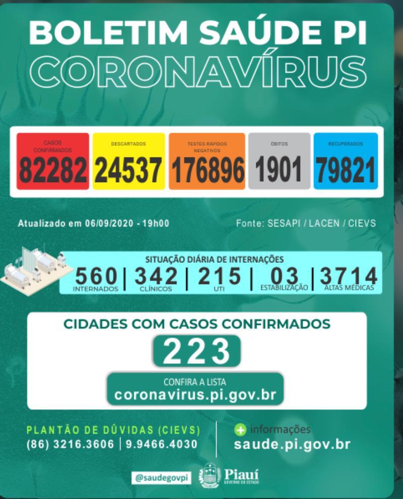 Covid: Piauí registra 8 óbitos em 24 horas e total ultrapassa 1.900 - Imagem 1