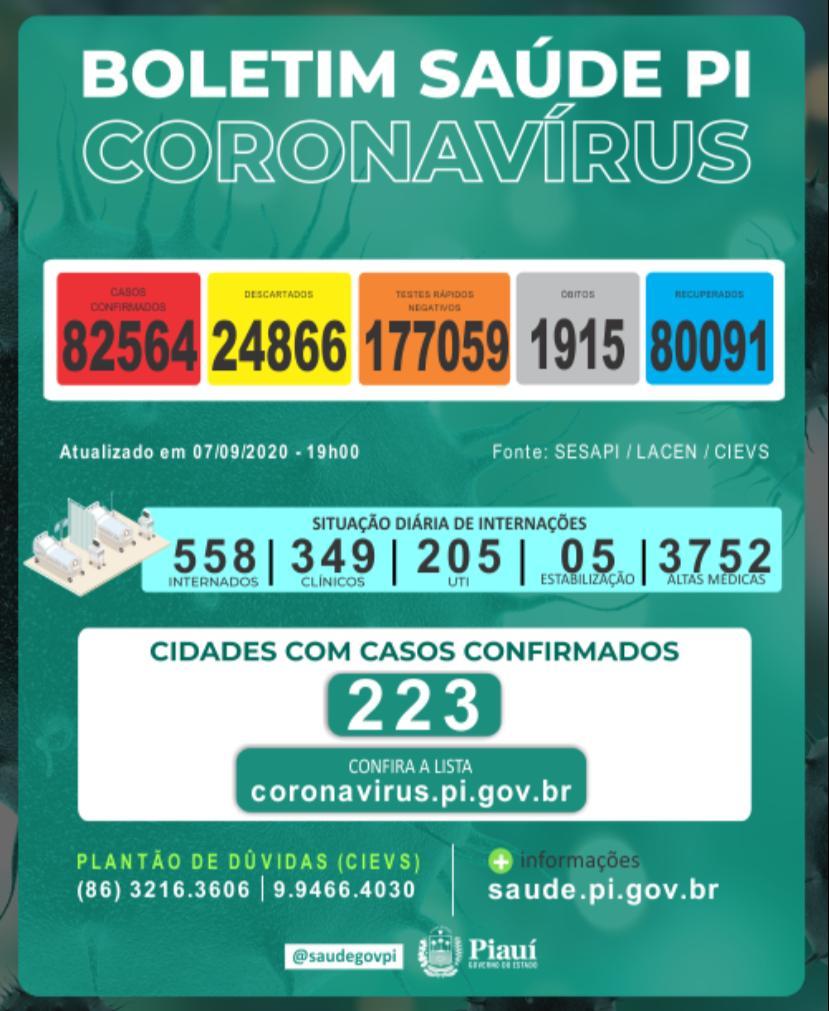 Piauí registrou 14 mortes e 282 novos casos de coronavírus