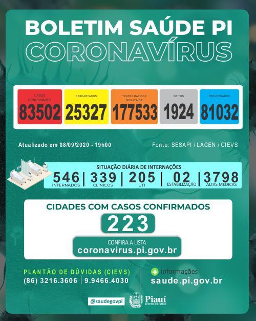Piauíregistrou 9 mortes e 938 novos casos de coronavírus