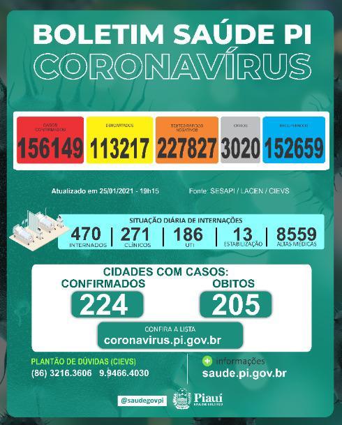 Piauí registra 8 mortes e 426 novos casos de Covid-19 em 24 horas - Imagem 1