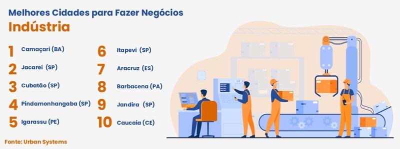 Camaçari é a melhor cidade do Brasil para negócios no setor industrial - Imagem 2