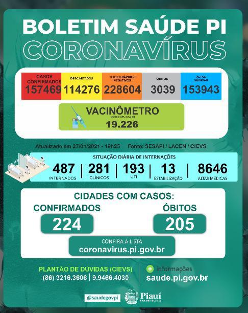 Piauí registra 8 mortes e 594 casos de Covid-19 em 24h - Imagem 1