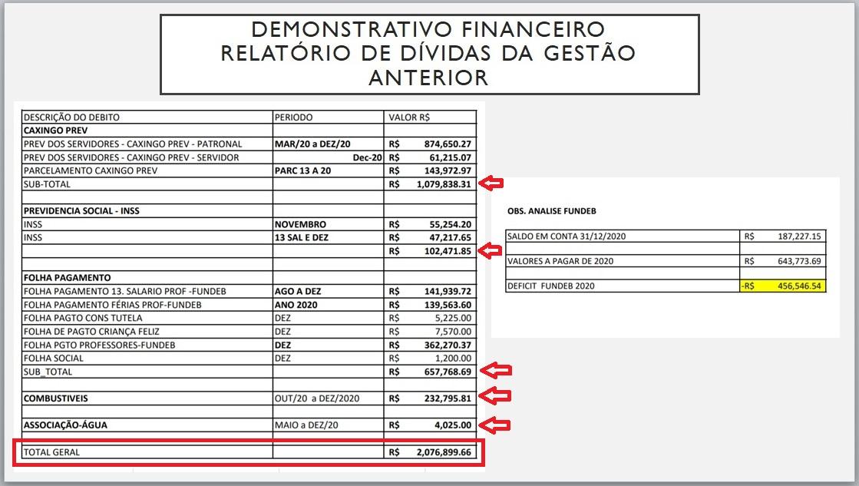 Ex-prefeito deixa rombo de mais de R$ 2 milhões em Caxingó  - Imagem 2