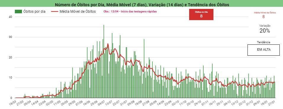 Piauí registra 8 mortes e 594 casos de Covid-19 em 24h - Imagem 3