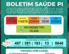 Piauí registra 8 mortes e 594 casos de Covid-19 em 24h