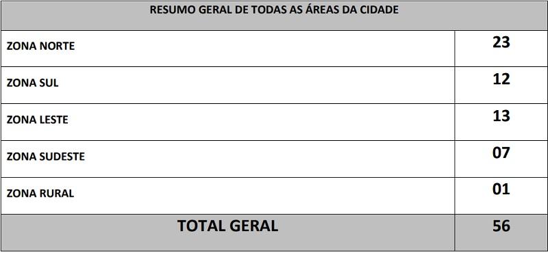 Foto - Divulgação/Secom