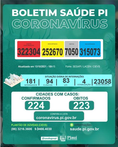 Piauí registra 322.304 casos de covid durante a pandemia - Foto: Divulgação