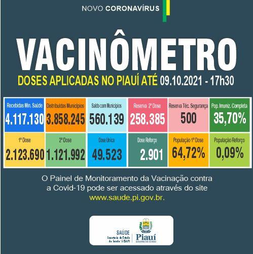 Piauí registra 160 casos e quatro óbitos por Covid-19 nas últimas 24 horas - Imagem 2
