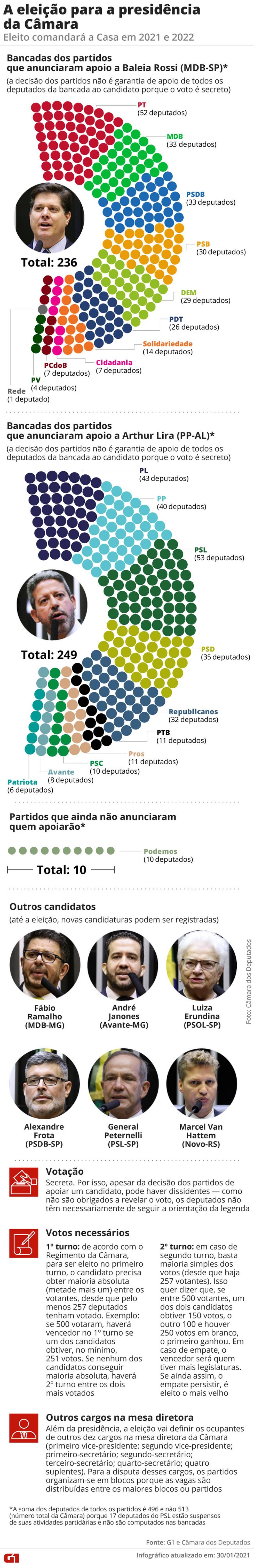 Eleição para presidente da Câmara ocorre nesta segunda-feira (01) - Imagem 2
