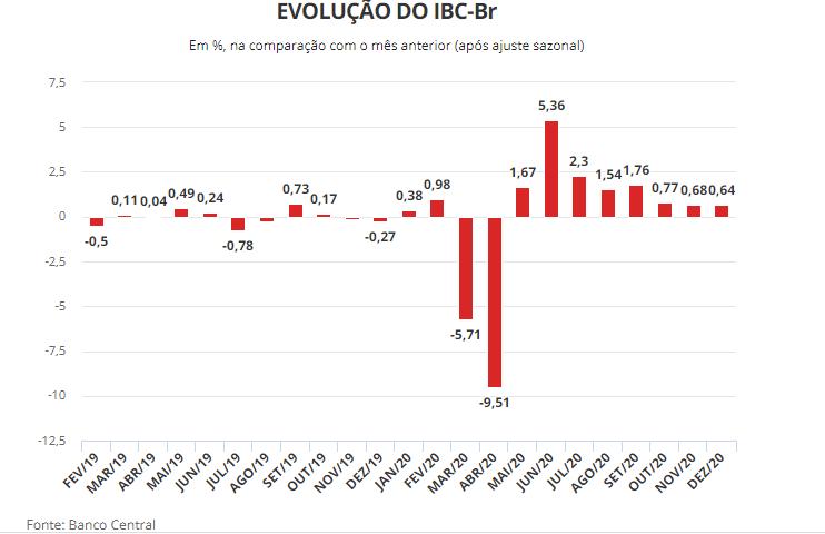 """""""Prévia"""" do PIB indica que economia brasileira teve queda de 4,05%  - Imagem 2"""