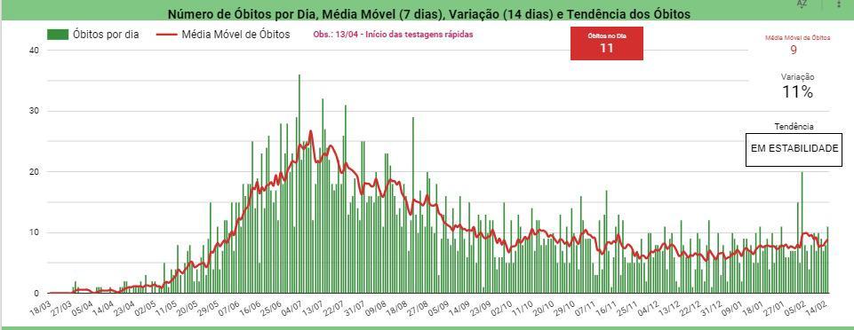 Piauí registra 490 casos e 11 óbitos por Covid-19 em 24 horas - Imagem 3