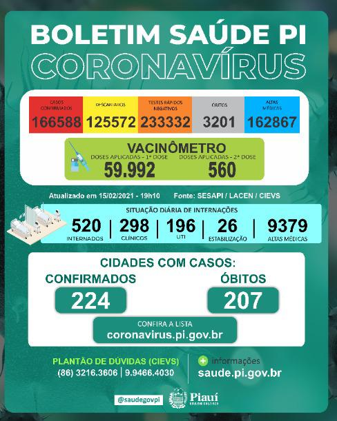 Piauí registra 490 casos e 11 óbitos por Covid-19 em 24 horas - Imagem 1