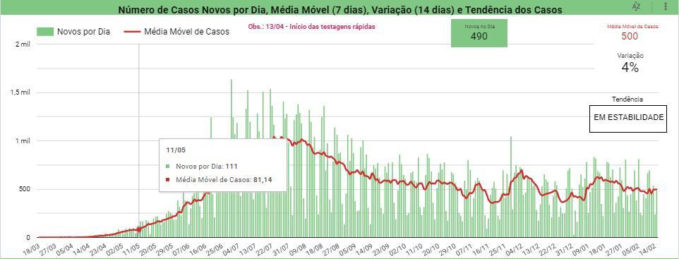 Piauí registra 490 casos e 11 óbitos por Covid-19 em 24 horas - Imagem 2