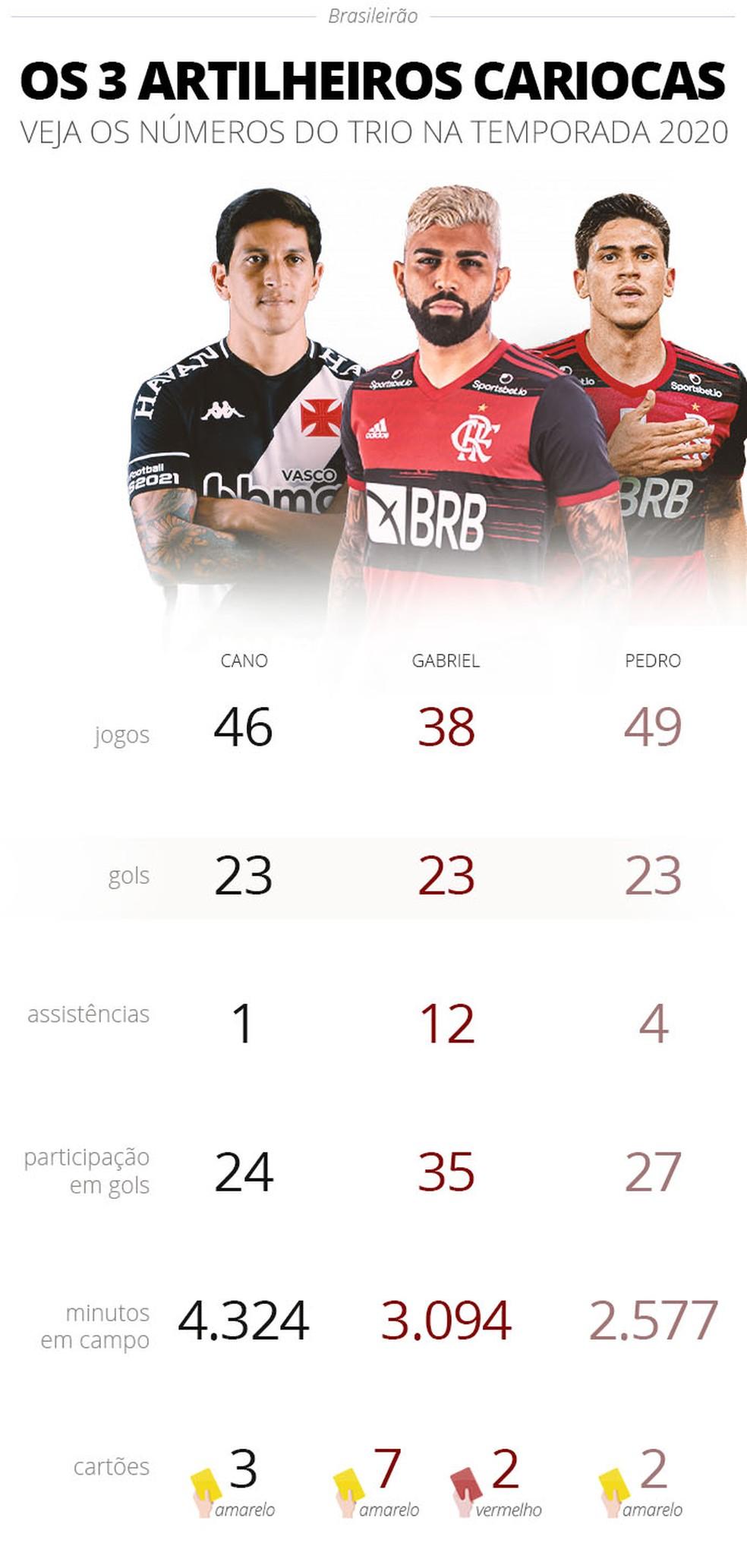 Empatados com 23 gols, Gabigol, Pedro e Cano têm disputas particular - Imagem 1