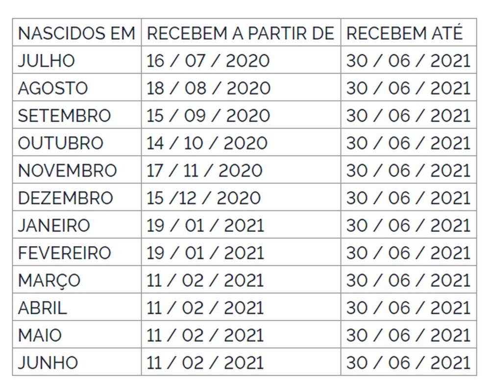 Pagamento do abono salarial é antecipado para fevereiro; calendário - Imagem 1