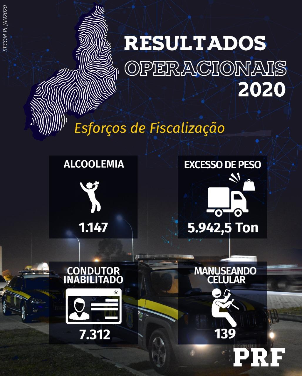 PRF prende 316 pessoas acusadas de dirigir embriagadas nas rodovias do Piauí