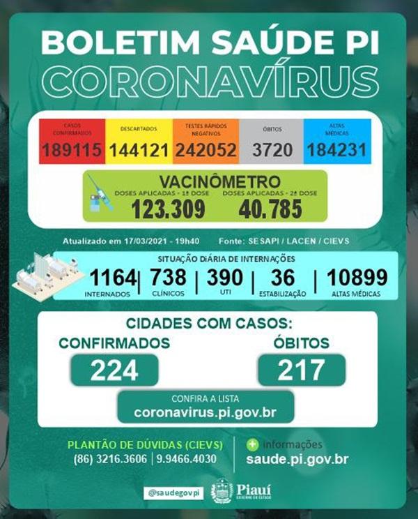 Piauí registra 23 mortes e 1.155 casos de Covid-19 - Imagem 1