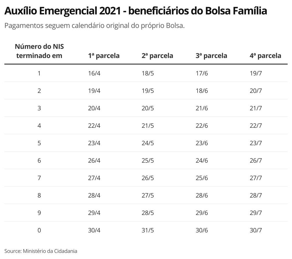 Auxílio Emergencial: nova rodada começa a ser paga em abril;veja datas - Imagem 1