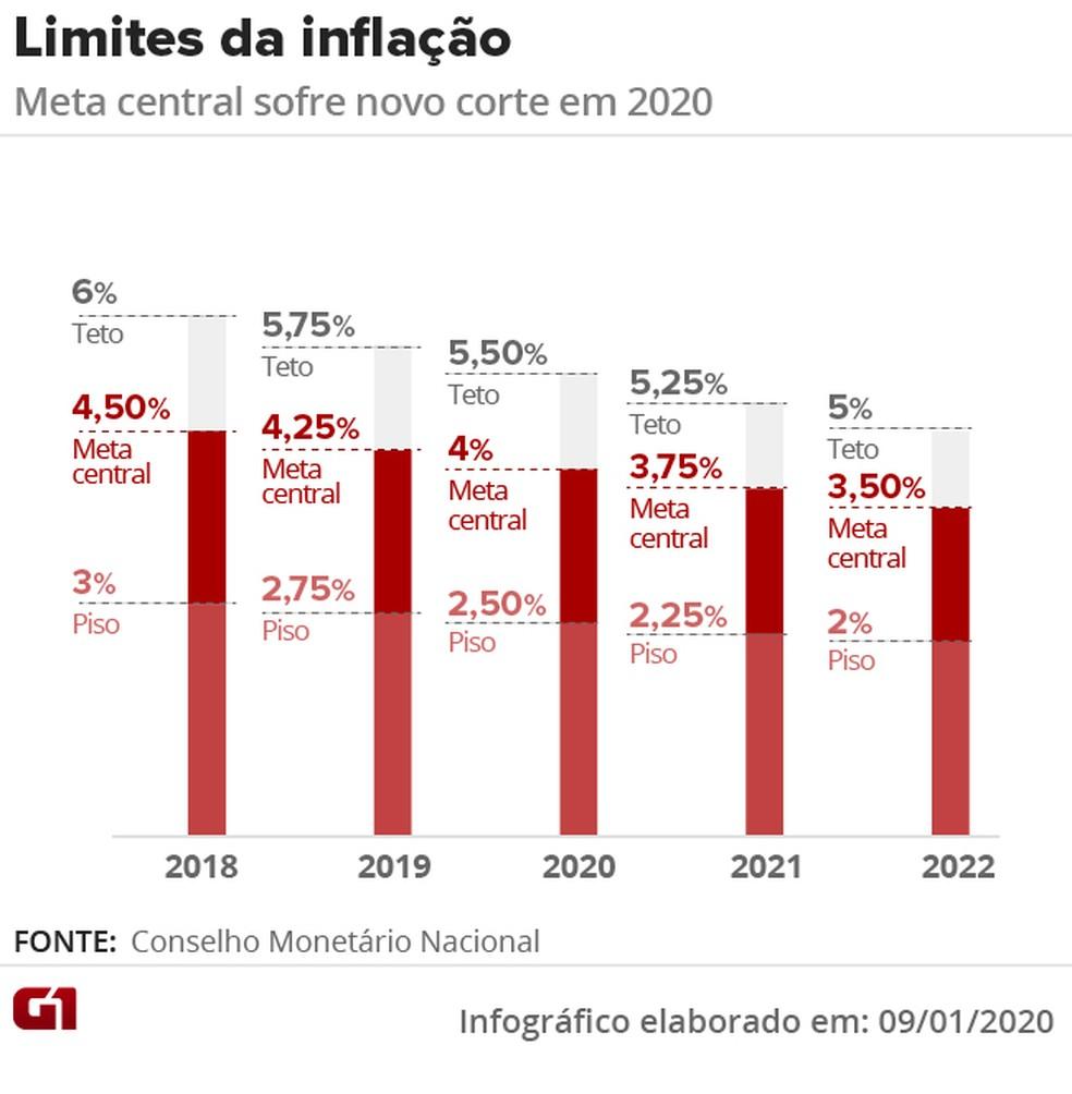 IPCA-15: prévia da inflação oficial acelera para 0,93% em março - Imagem 3