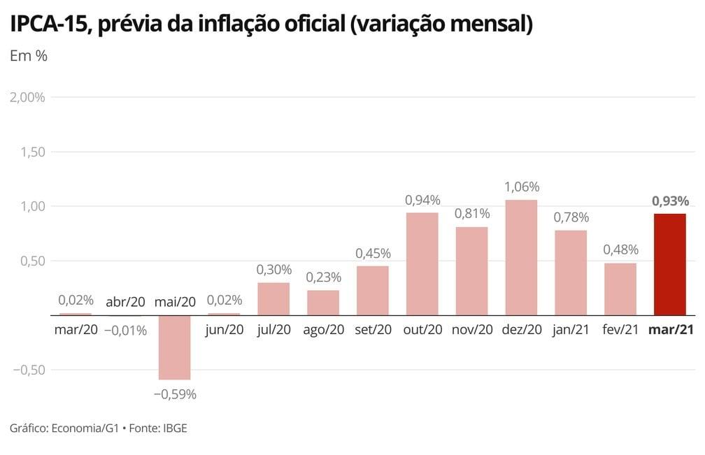 IPCA-15: prévia da inflação oficial acelera para 0,93% em março - Imagem 2