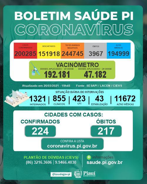 Piauí registra 1.621 casos e 18 óbitos pela Covid-19 em 24 horas - Imagem 1