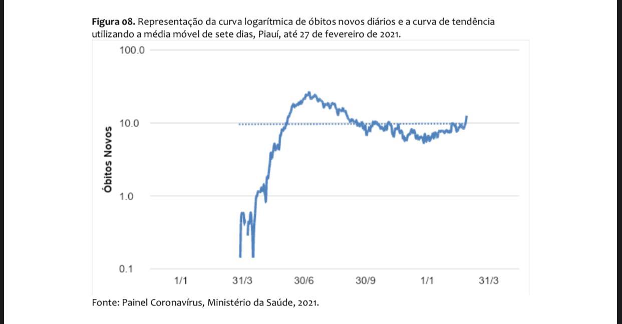 Covid-19:Pesquisa estima colapso na saúde e 31 mortes diárias no Piauí - Imagem 3