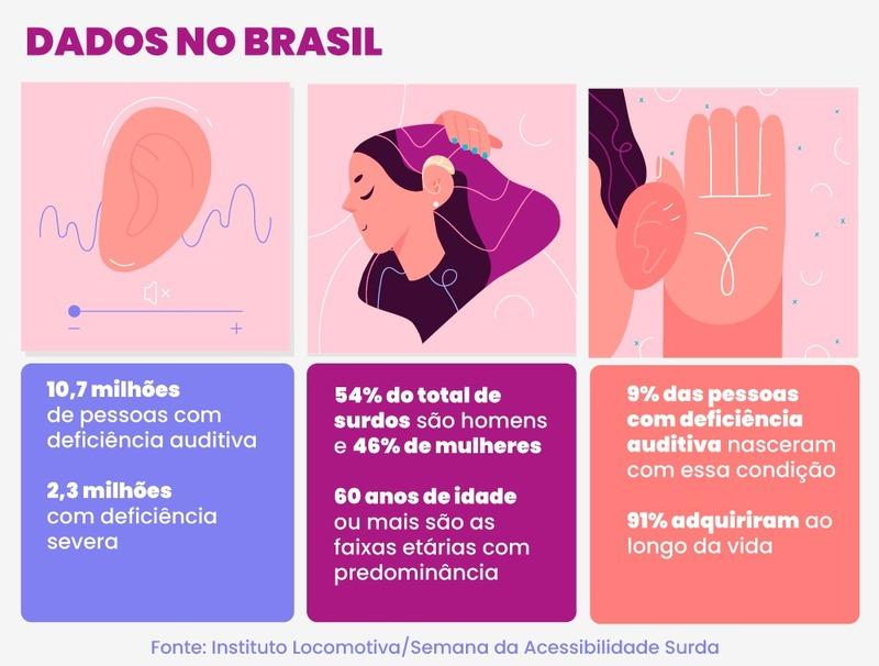 Brasil tem 10,7 milhões de pessoas com deficiência auditiva - Imagem 1