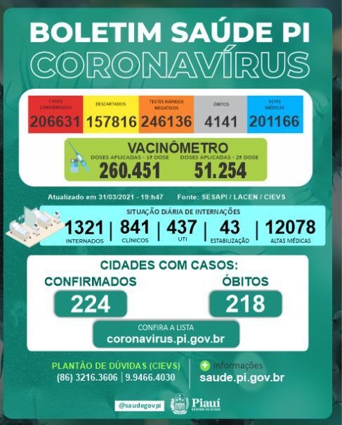 Boletim mostra número de coronavírus em todo o Piauí - Foto: Reprodução