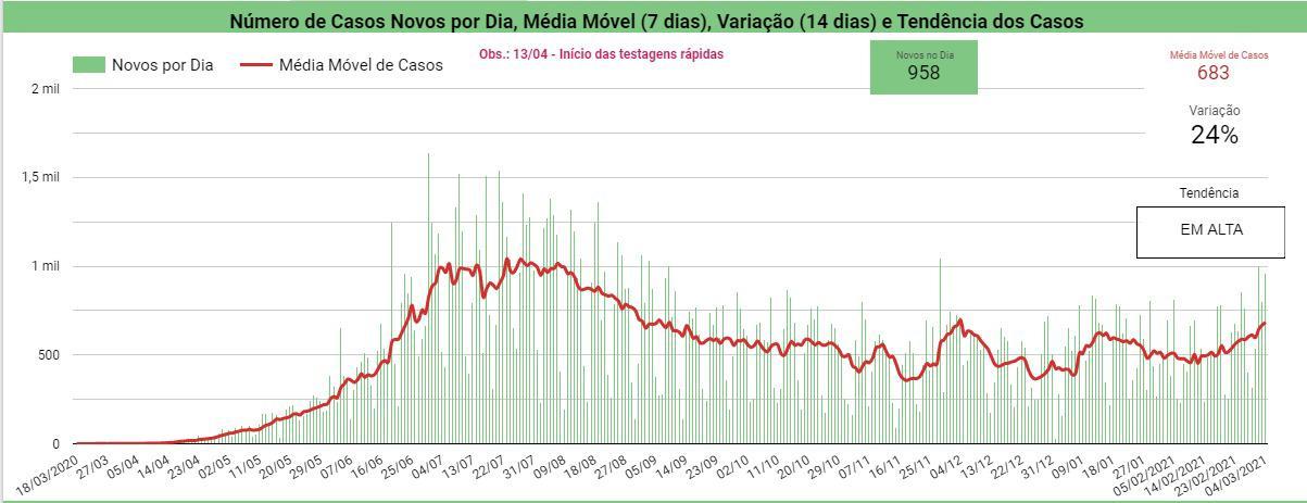 Piauí registra 23 mortes por covid-19 e 958 novos casos em 24h - Imagem 2