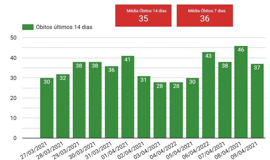 Em uma semana, Piauí registrou 250 óbitos por covid-19