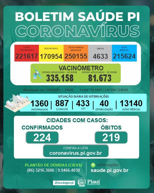 Piauí registra 47 mortes por Covid-19 após números acumulados - Imagem 1