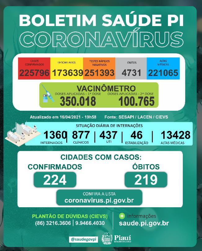 Piauí registra 1.007 novos casos e 38 mortes por Covid-19 em 24h - Imagem 1