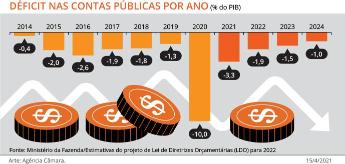LDO prevê déficit de mais de 170 bilhões