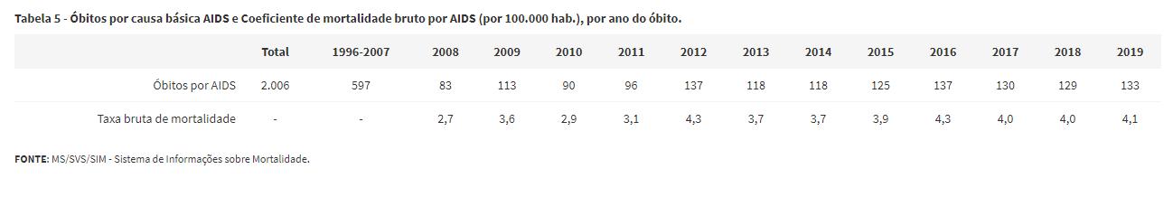 Painel mostra os óbitos por Aids no Piauí desde 1996 (Foto: Reprodução)