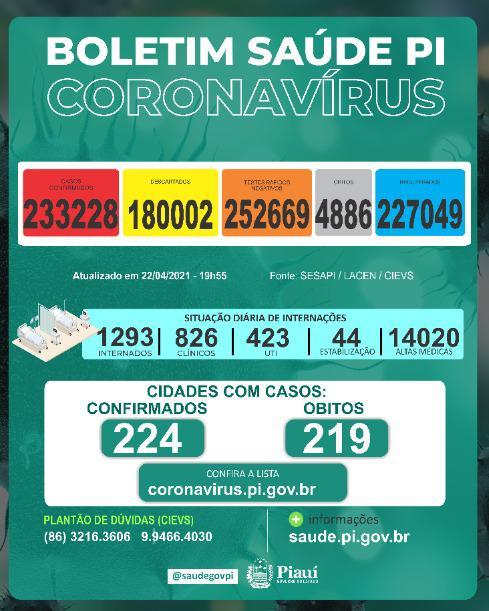 Piauí teve 28 mortes causadas pela covid-19 em 24 horas