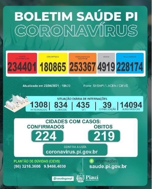Sesapi divulga novo boletim com dados da Covid-19 (Foto: Divulgação)
