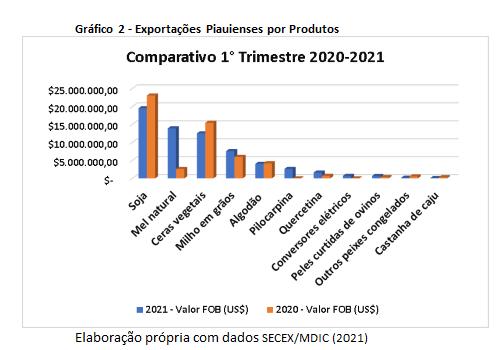 Principais produtos de exportação do Piauí