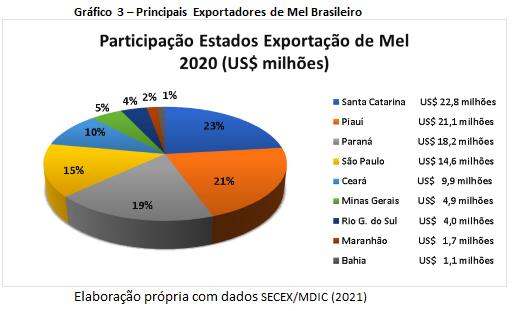 Principais exportadores de mel do Brasil