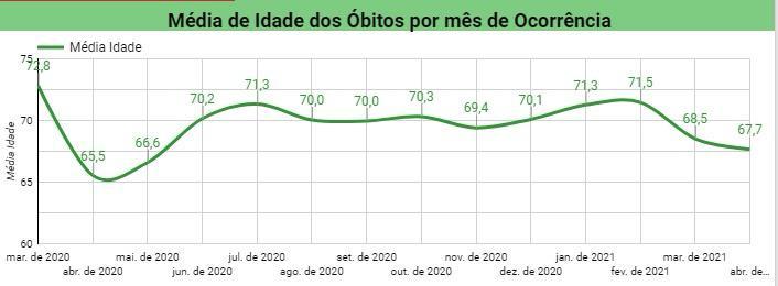 Média de idade dos óbitos por Covid cai 5 anos no Piauí