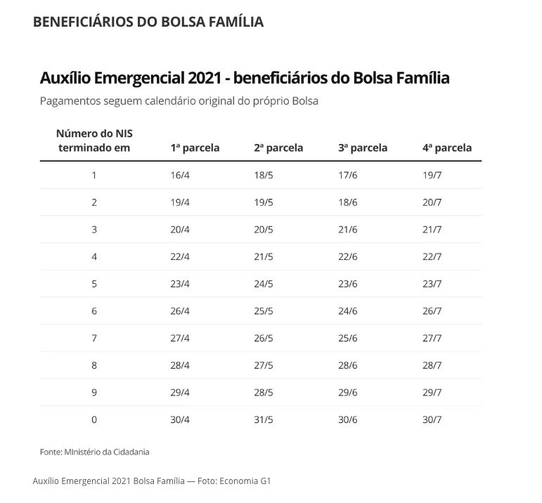 Auxílio emergencial de 2021