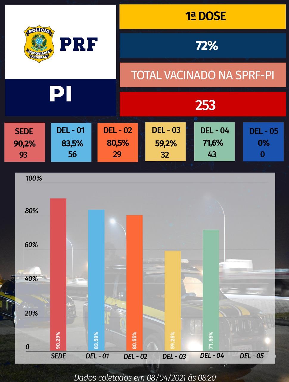 Tabela mostra dados da vacinação aos policiais rodoviários (Foto: Divulgação)