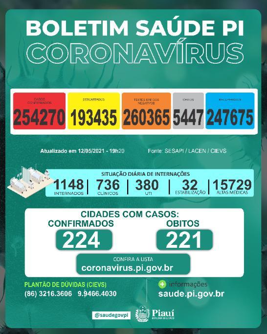 Sesapi divulga novo boletim da Covid-19 (Foto: Reprodução)
